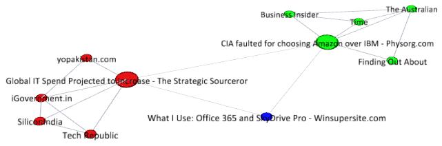 Граф статей News360, кластеры выделены цветом