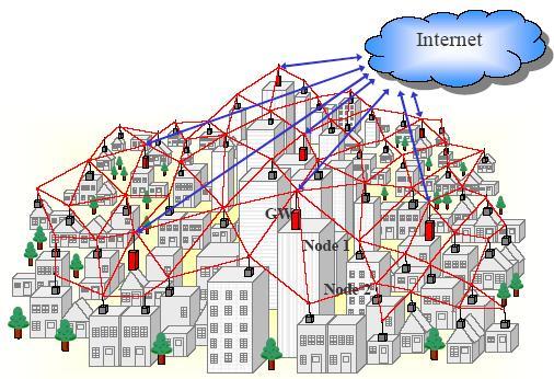 Wi-Fi Mesh сети для самых маленьких