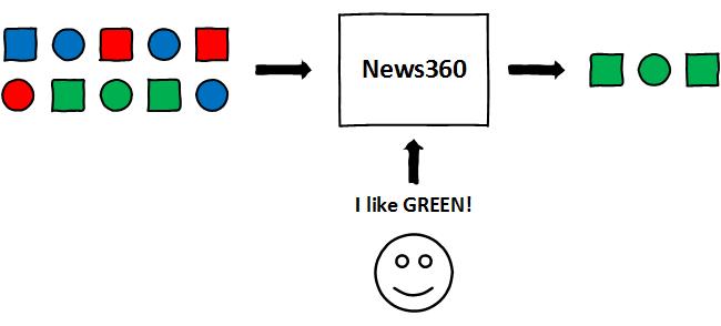 Фильтрация контента по предпочтениям пользователя