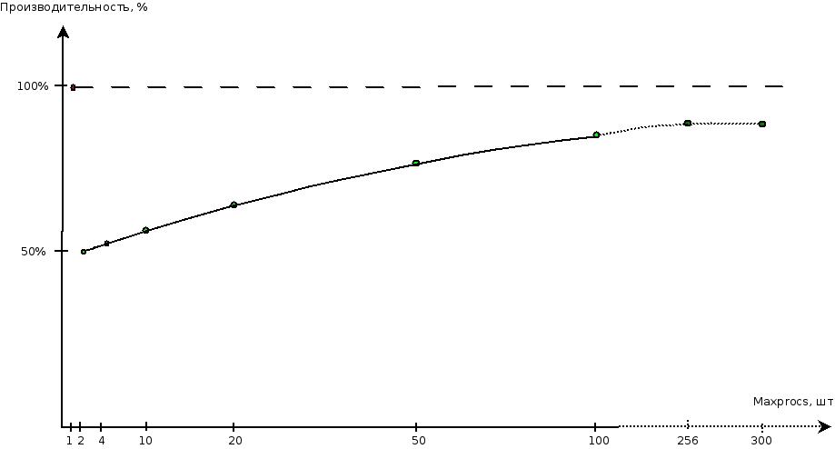 perf-procs graph