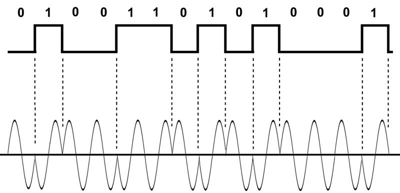 2 управляющих сигнала — 1