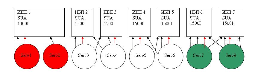 Красные круги – сервера с 1