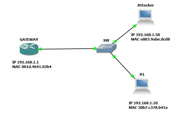 Протокол ARP используется для