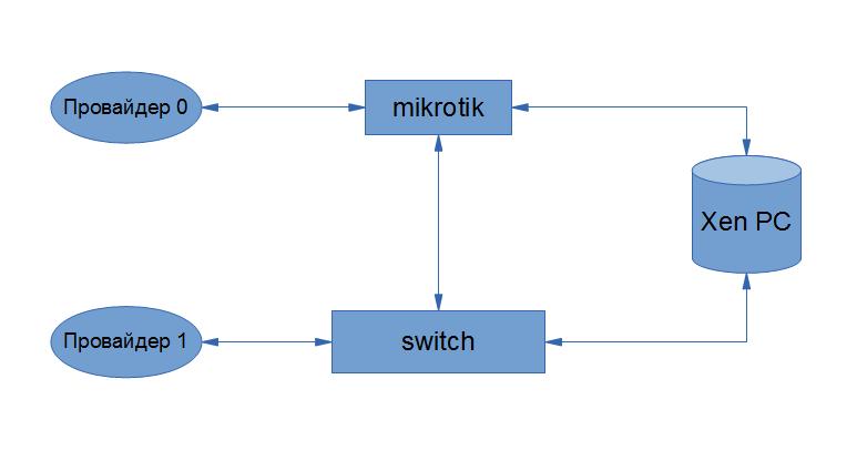 Mikrotik failover — Toster ru