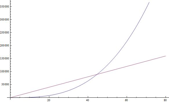 Введение в анализ сложности алгоритмов (часть 1)