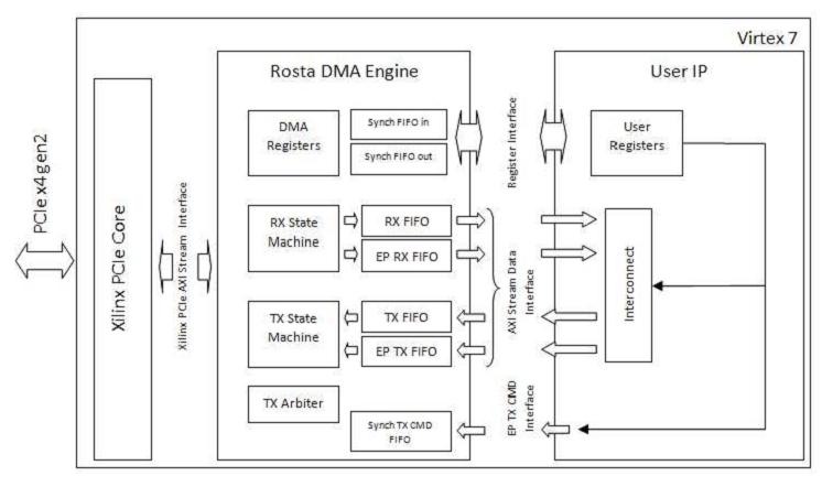 Рис. 2 Блок-схема проекта ПЛИС