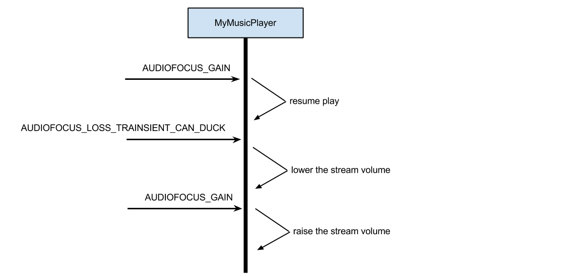 программа на телефон эквалайзер
