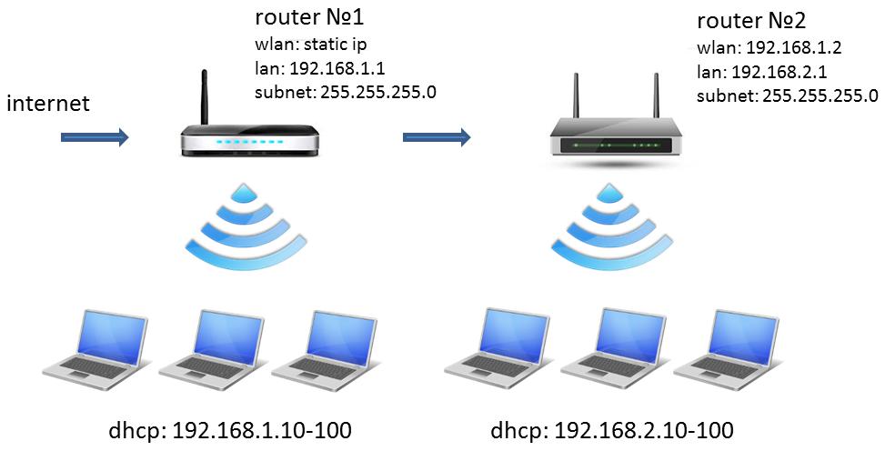 доступны по прямым IP и шары