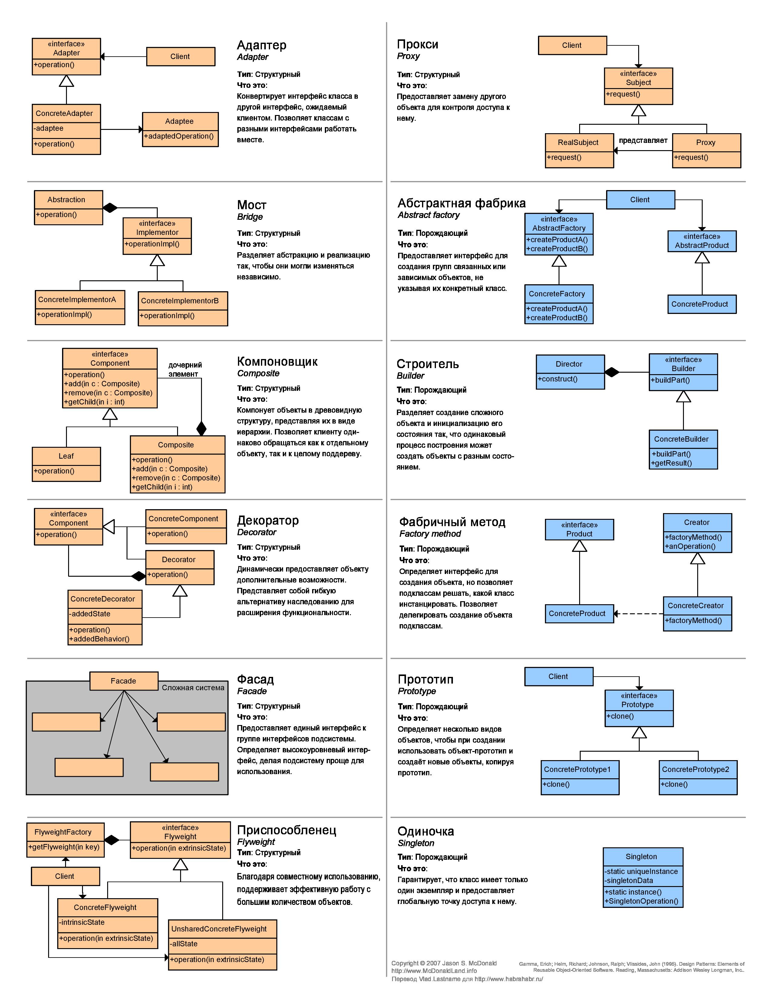 Пустые схемы шаблоны