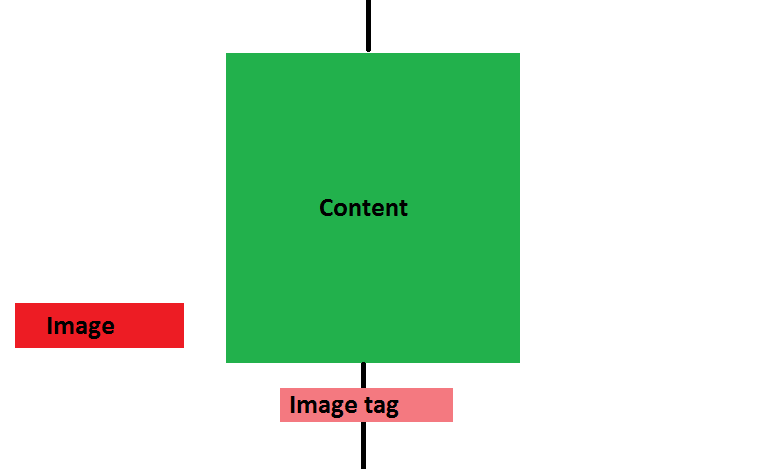 Html how to set width of the floating div relative to for Div relative