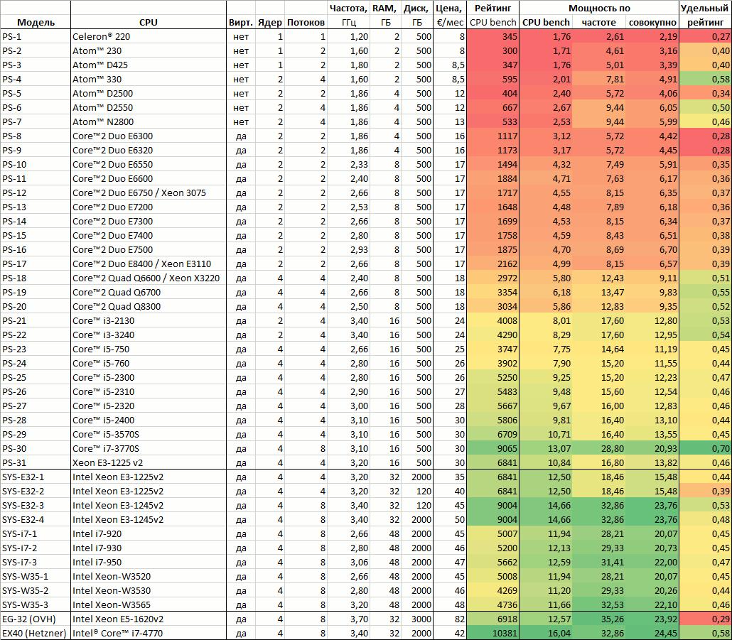 Схема game dev tycoon