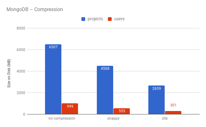 MongoDB - Compression