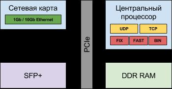 Логическая схема традиционного решения с центральным процессором