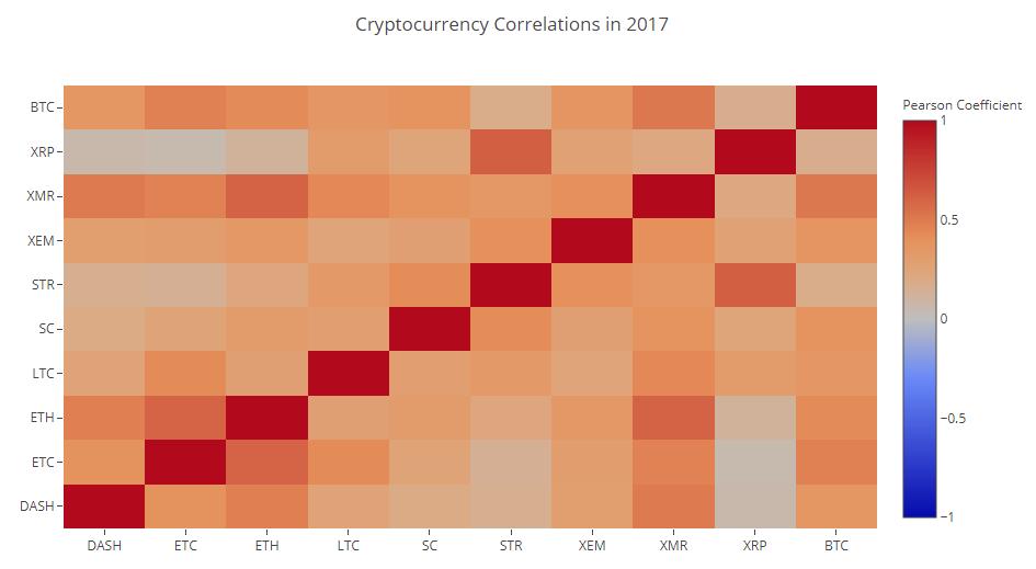 Анализируя криптовалютные рынки с помощью Python