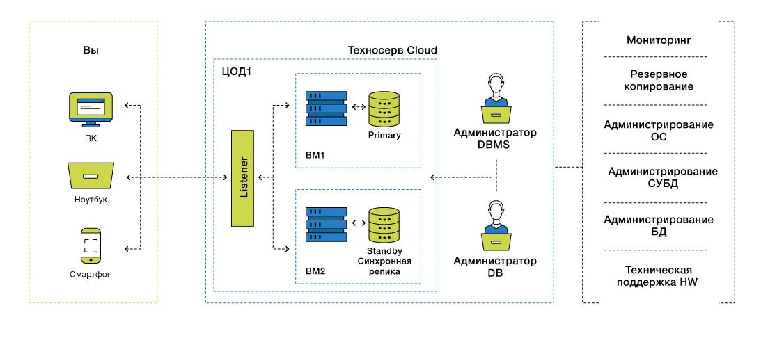 DBaaS: базы данных в облаке