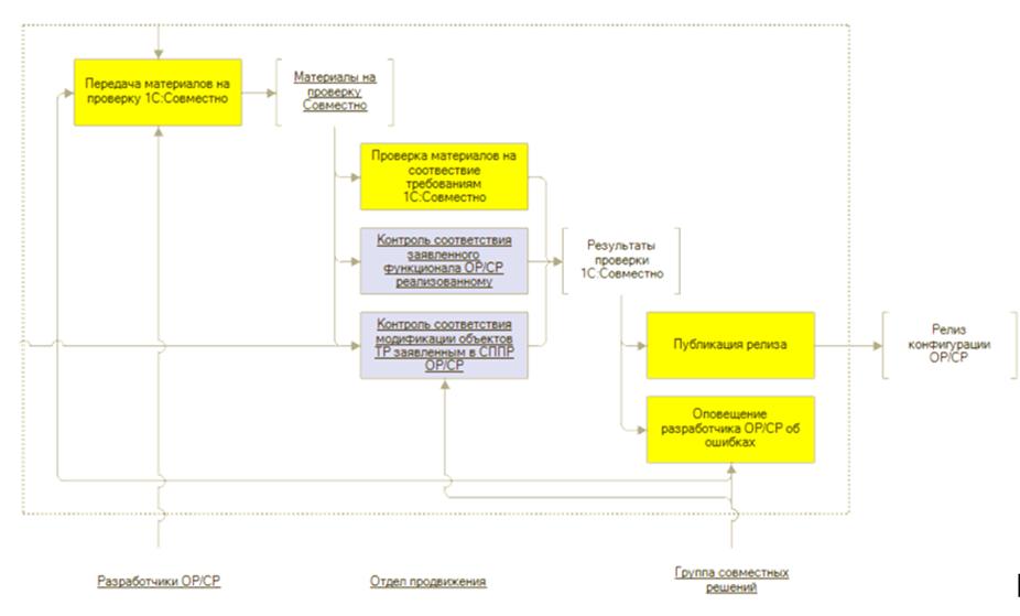 Как разрабатываются отраслевые и специализированные решения для 1С:ERP