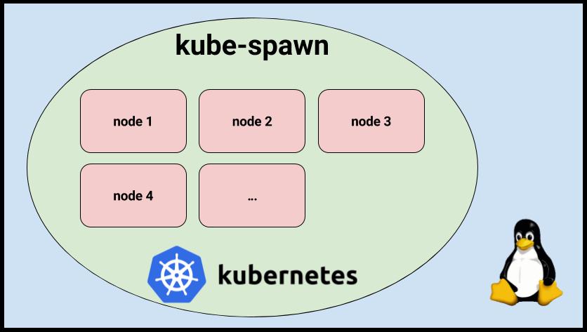 Знакомство с kube-spawn — утилитой для создания локальных Kubernetes-кластеров