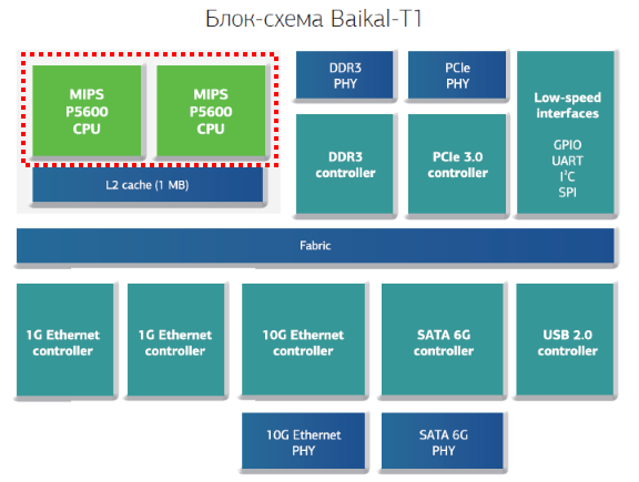 Технология MIPS SIMD и процессор Байкал-Т1