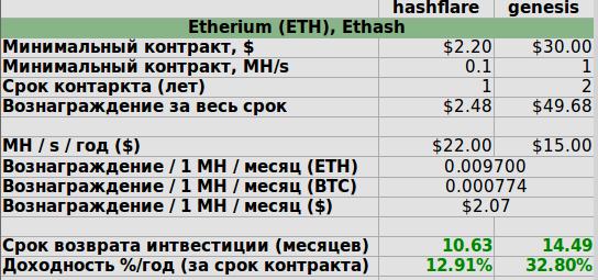 Топ 5 сайтов для заработка биткоинов-15