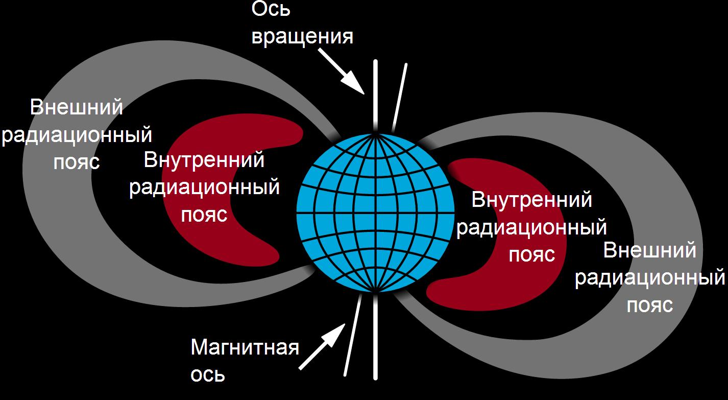 Радиационный пояс земли картинки