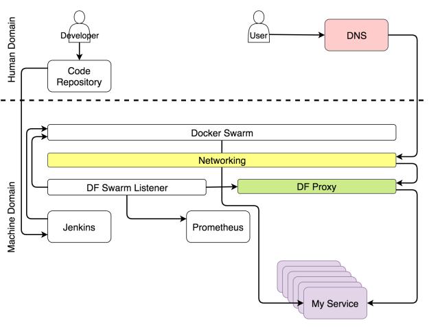 Создаем самодостаточный Docker-кластер