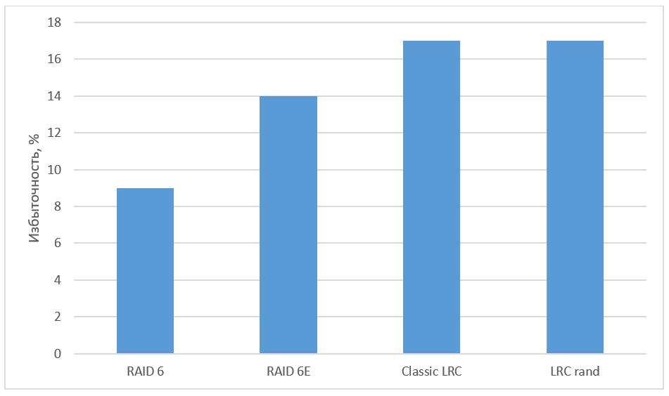Быстрое восстановление данных. Чем нам помогут LRC?
