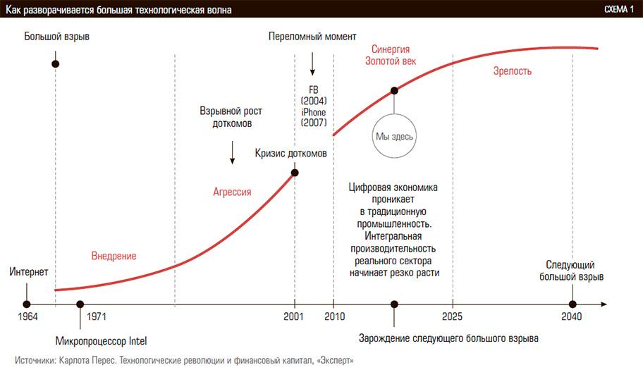 Цифровая экономика и экосистема R