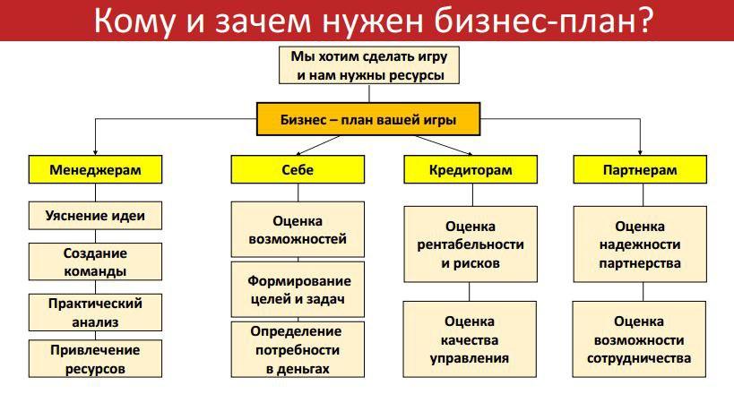 Бизнес план игры бизнес план агротуризм образец