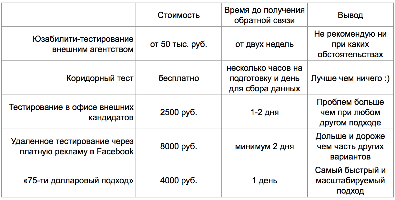 Сравнительная таблица описанных подходов