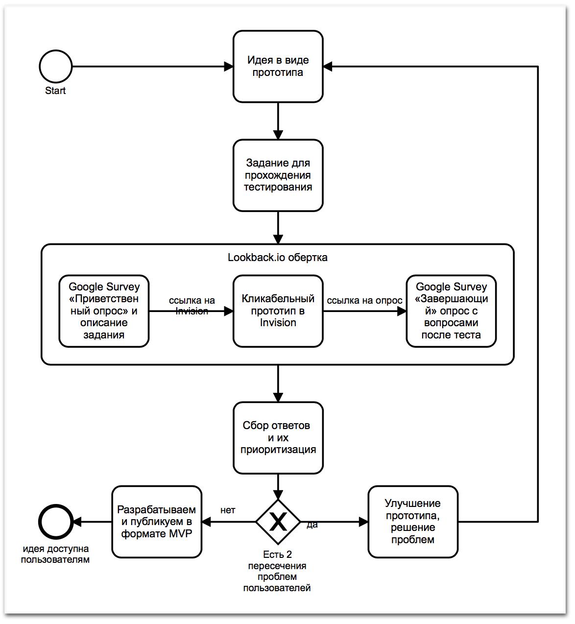 BPMN диаграмма процесса сбора обратной связи от реальных пользователей