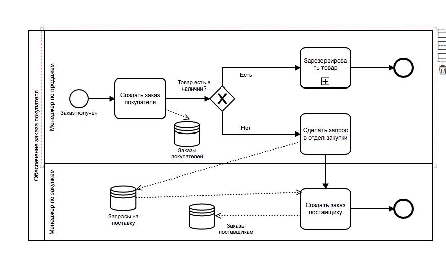 Изображение примера BPMN диаграммы