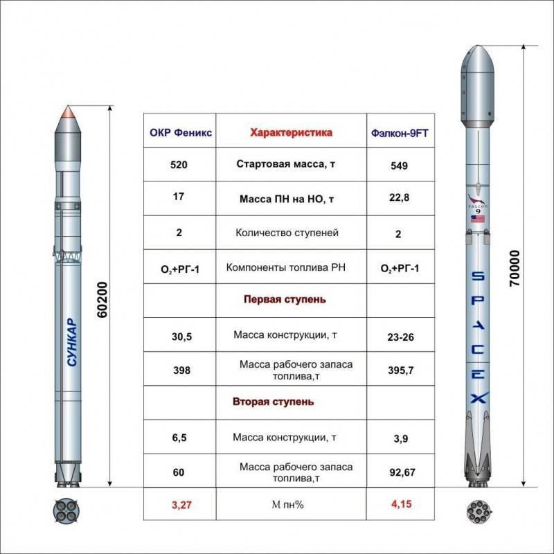 Союз -5 сравниваем с Фэлкон 9
