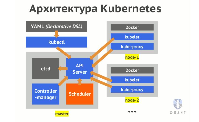 [Перевод] Что происходит в Kubernetes при запуске kubectl run? Часть 1