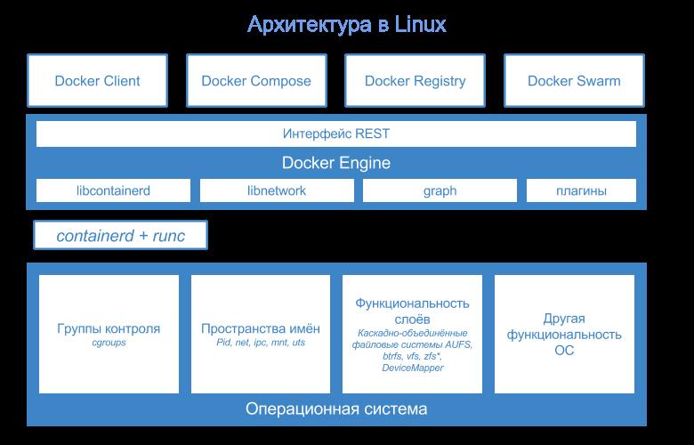 Глубокое погружение в контейнеры Windows Server и Docker — Часть 2 — Реализация контейнеров Windows Server (перевод)