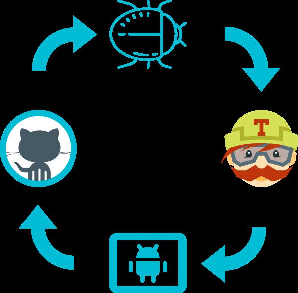 Travis CI: автоматическая загрузка собранных модулей на