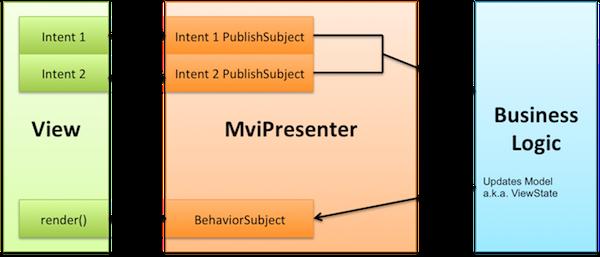 Реактивные приложения с Model-View-Intent. Часть 2: View и Intent