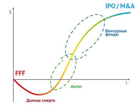 Венчурные инвестиции сегодня: риски и ориентиры