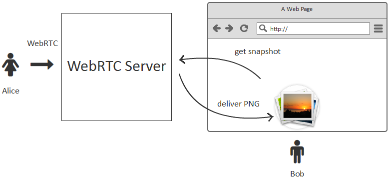 Делаем превью-снимки WebRTC видеопотока в PNG картинках