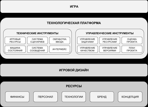 Архитектура клиентского приложения (механизмы структуризации)