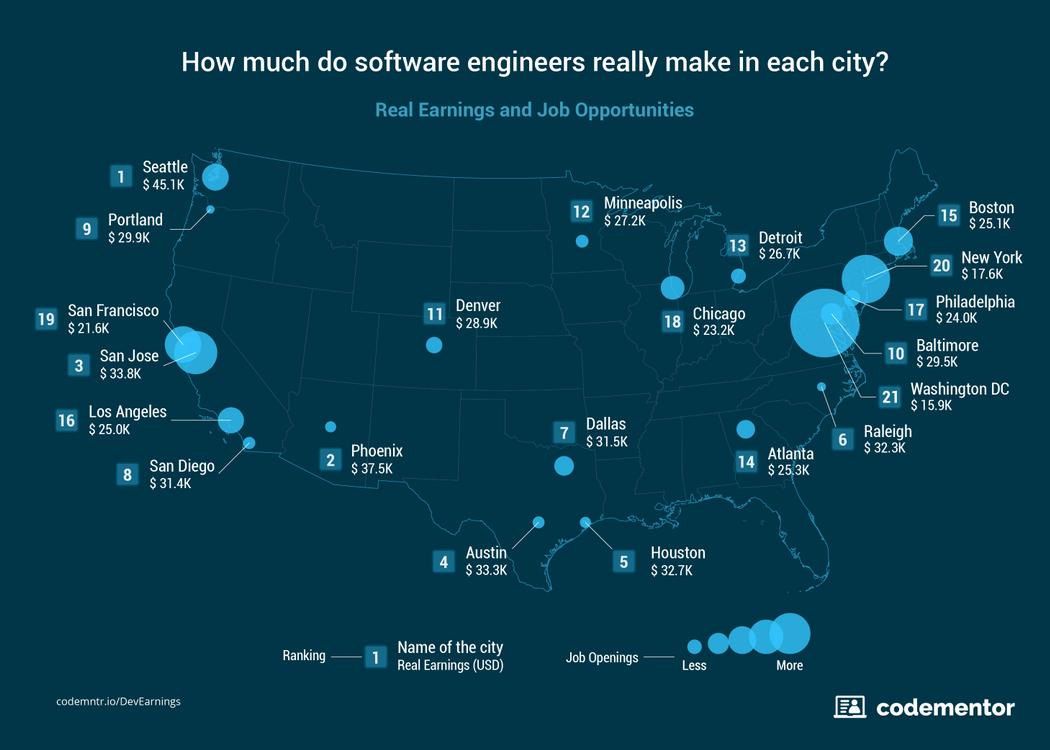 Где лучше всего жить и работать разработчику