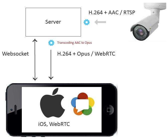 7 способов отобразить видео с RTSP IP-камеры на веб-странице и 2 в