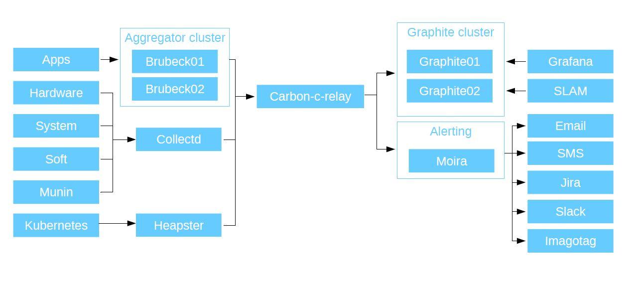 Мониторинг как сервис: модульная система для микросервисной архитектуры