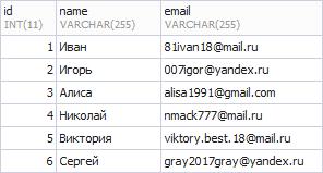 Таблица users