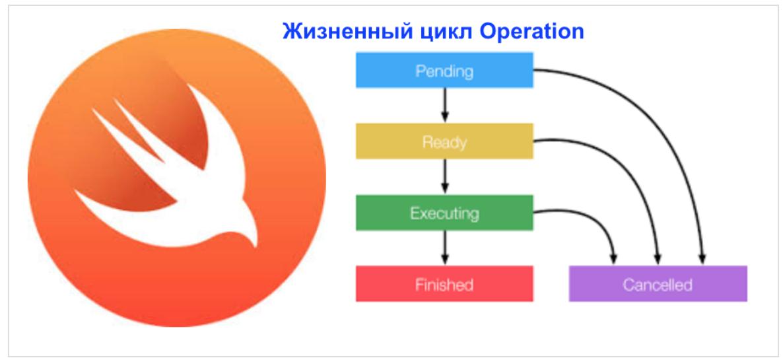 Concurrency в Swift 3 и 4. Operation и OperationQueue