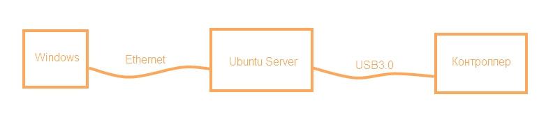 Взгляд снизу вверх или Ubuntu Server для разработчика электроники. Часть 1