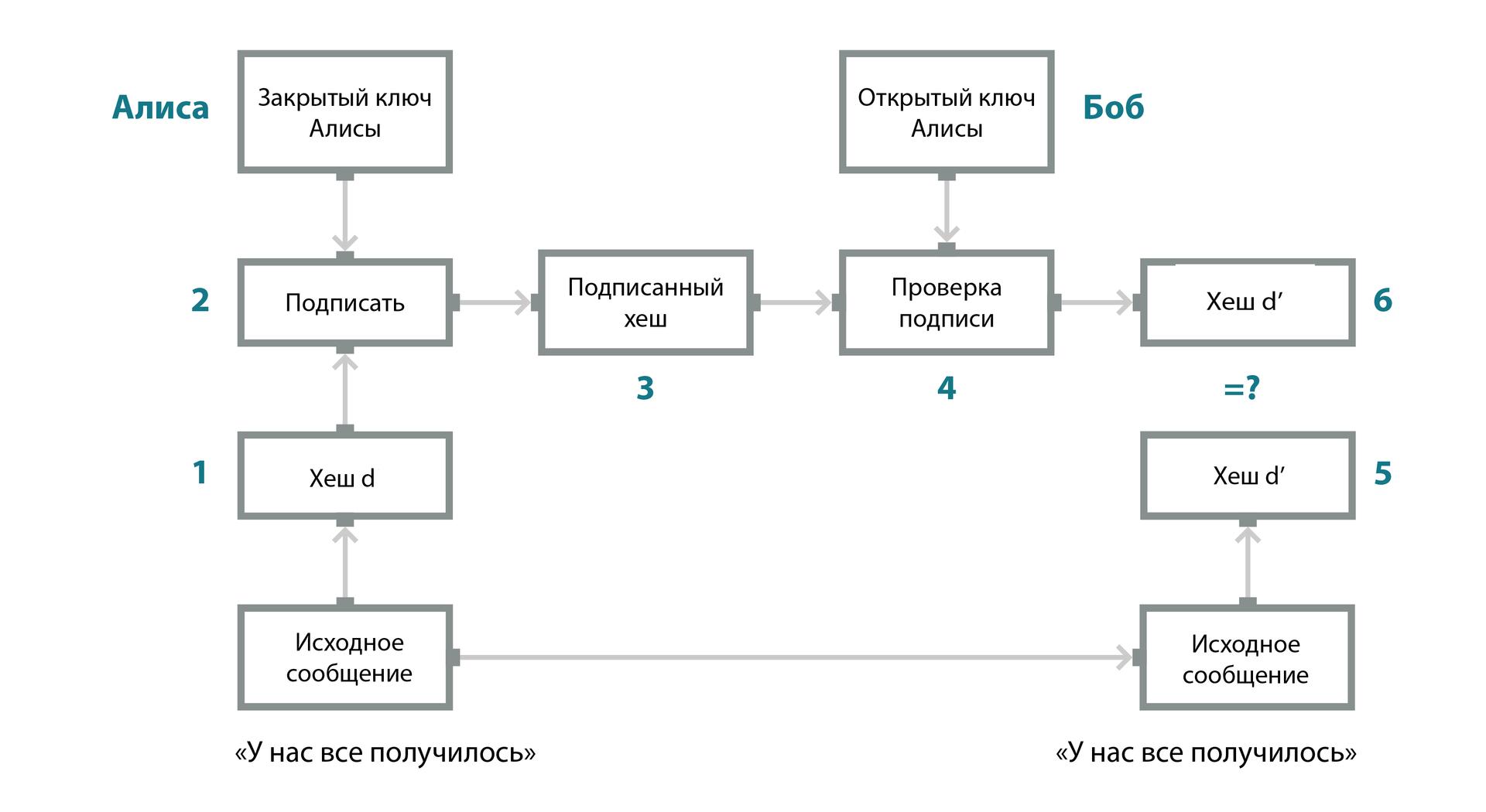 Этапы аутентификации и обнаружения подделки