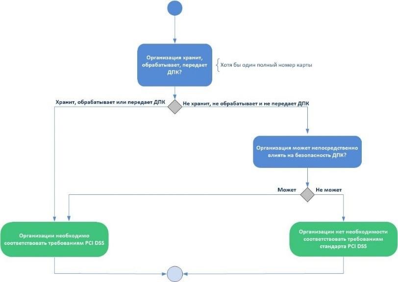 Кто предоставляет услуги хостинга настройка vpn на сервере linux