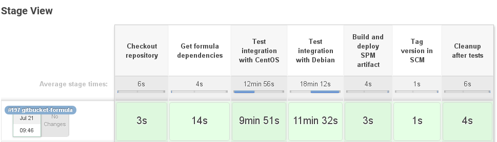 Test Kitchen Test Verify Converge Setup