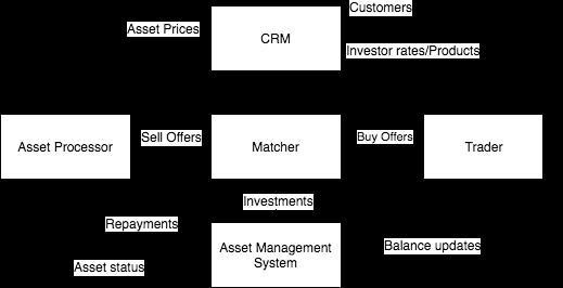 Упрощённая модель взаимодействия