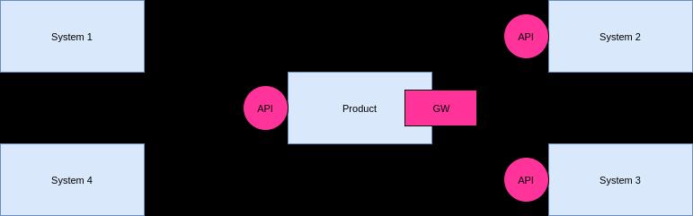 Интеграция Apache CloudStack со сторонними системами. Подписка на события с помощью Apache Kafka
